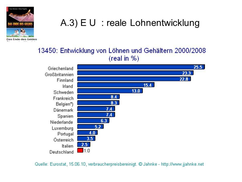 A.3) E U : reale Lohnentwicklung