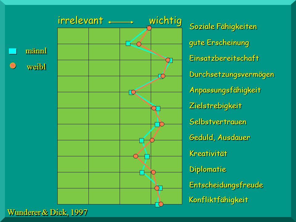 irrelevant wichtig männl weibl Wunderer & Dick, 1997