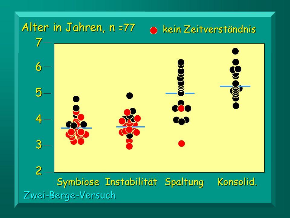 Alter in Jahren, n =77 7 6 5 4 3 2 kein Zeitverständnis Symbiose