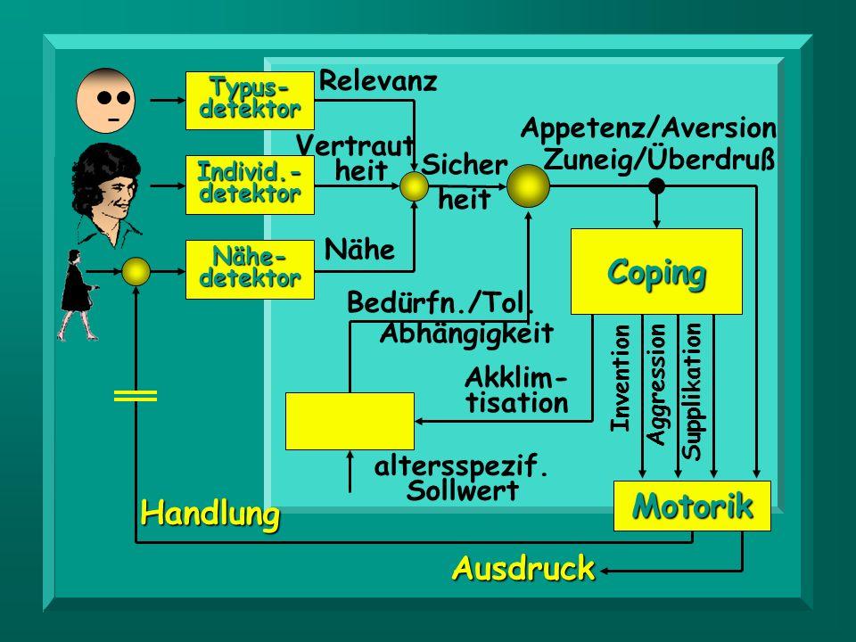 KIND Coping Motorik Handlung Ausdruck Relevanz Appetenz/Aversion