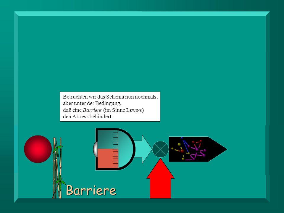 Betrachten wir das Schema nun nochmals, aber unter der Bedingung, daß eine Barriere (im Sinne LEWINs) den Akzess behindert.