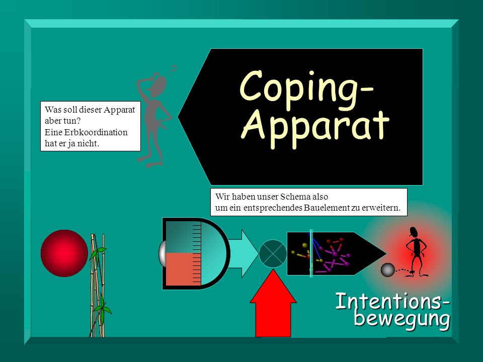 Coping- Apparat Intentions- bewegung