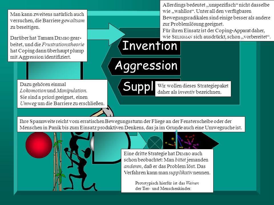 Invention Aggression Supplikat.