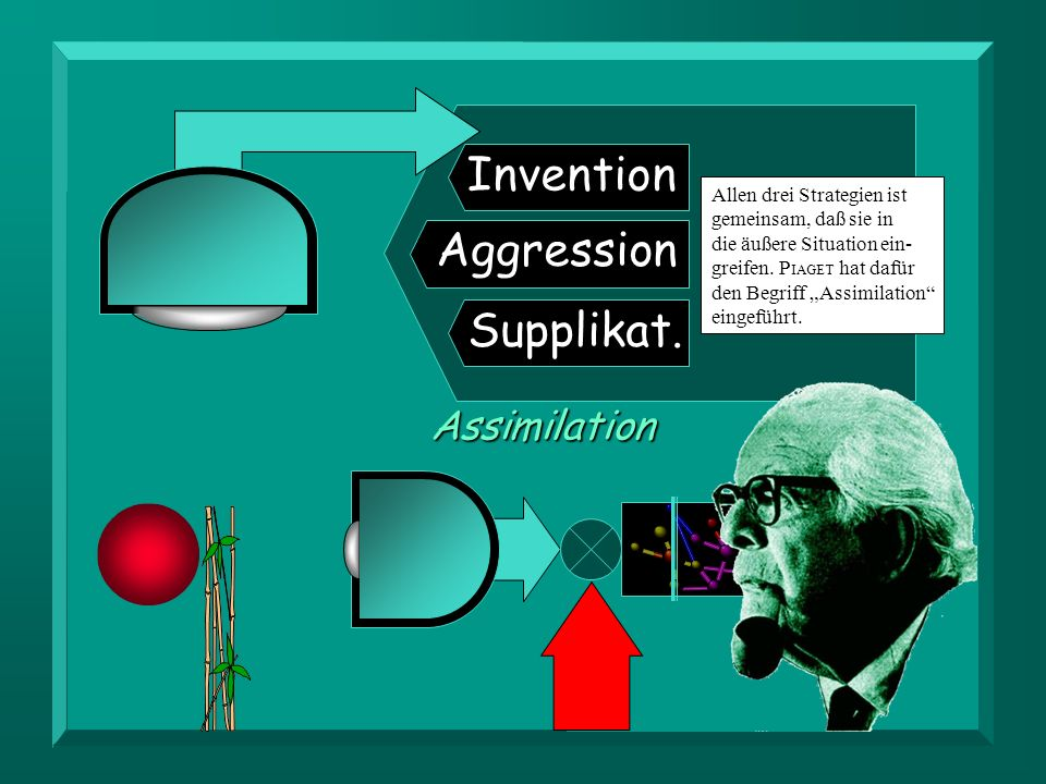Invention Aggression Supplikat. Assimilation