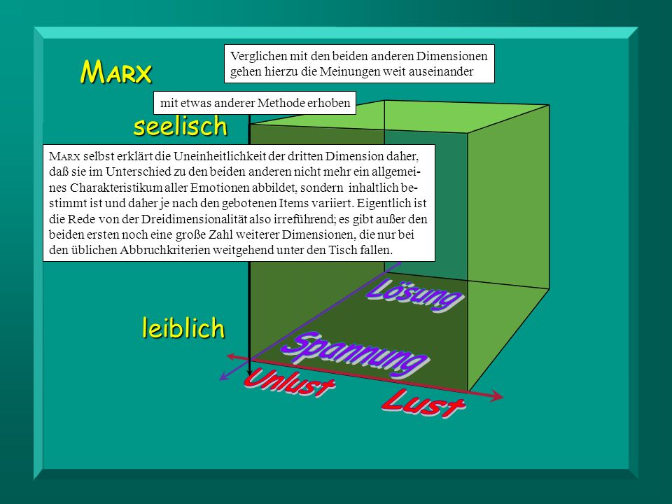 Lösung Spannung Unlust Lust MARX TRAXEL, SCHERER WUNDT seelisch