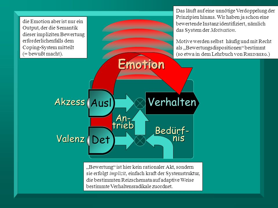 Emotion Verhalten Ausl Det Akzess An- trieb Orga- Bedürf- nismus nis