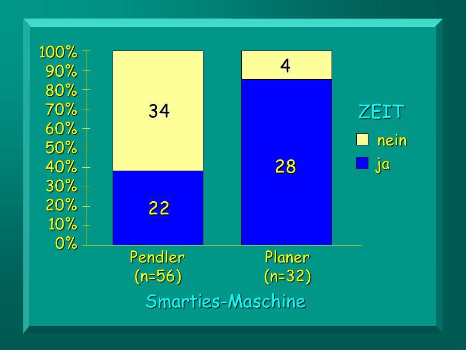 4 34 ZEIT 28 22 Smarties-Maschine 0% 10% 20% 30% 40% 50% 60% 70% 80%