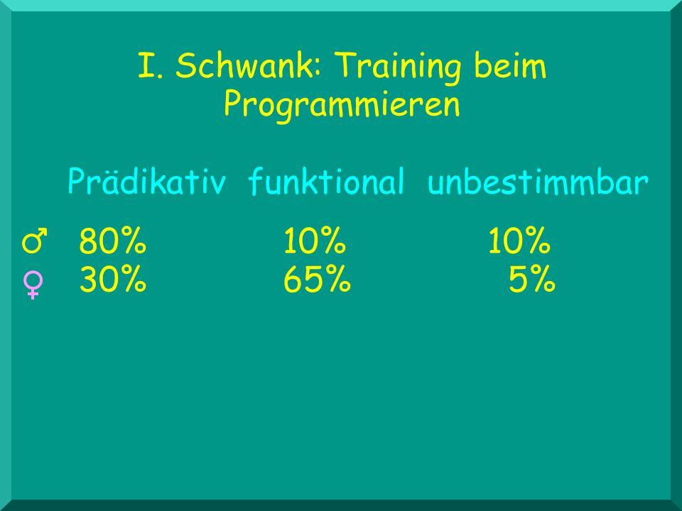 I. Schwank: Training beim Programmieren