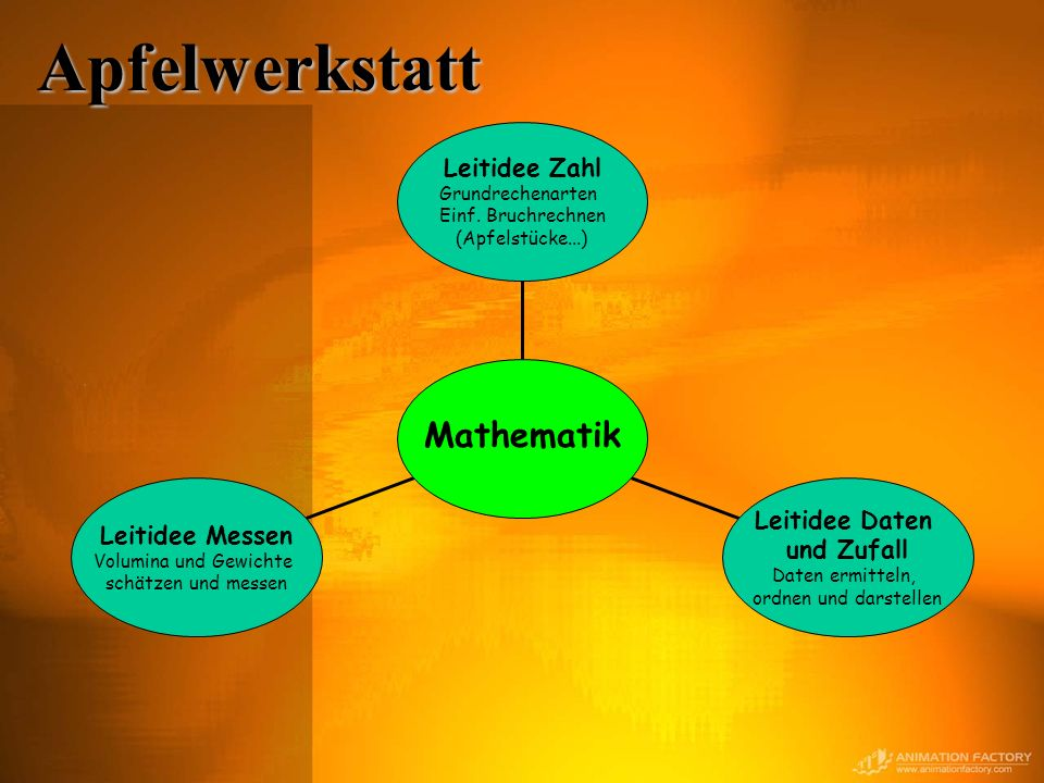 Apfelwerkstatt Mathematik Leitidee Zahl Leitidee Daten und Zufall