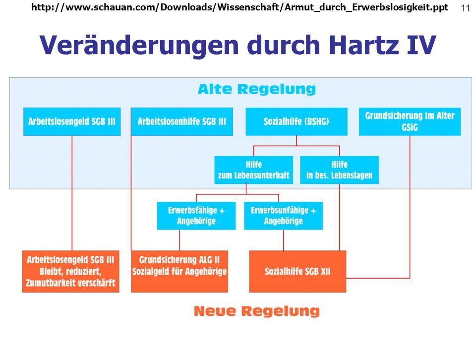 Veränderungen durch Hartz IV