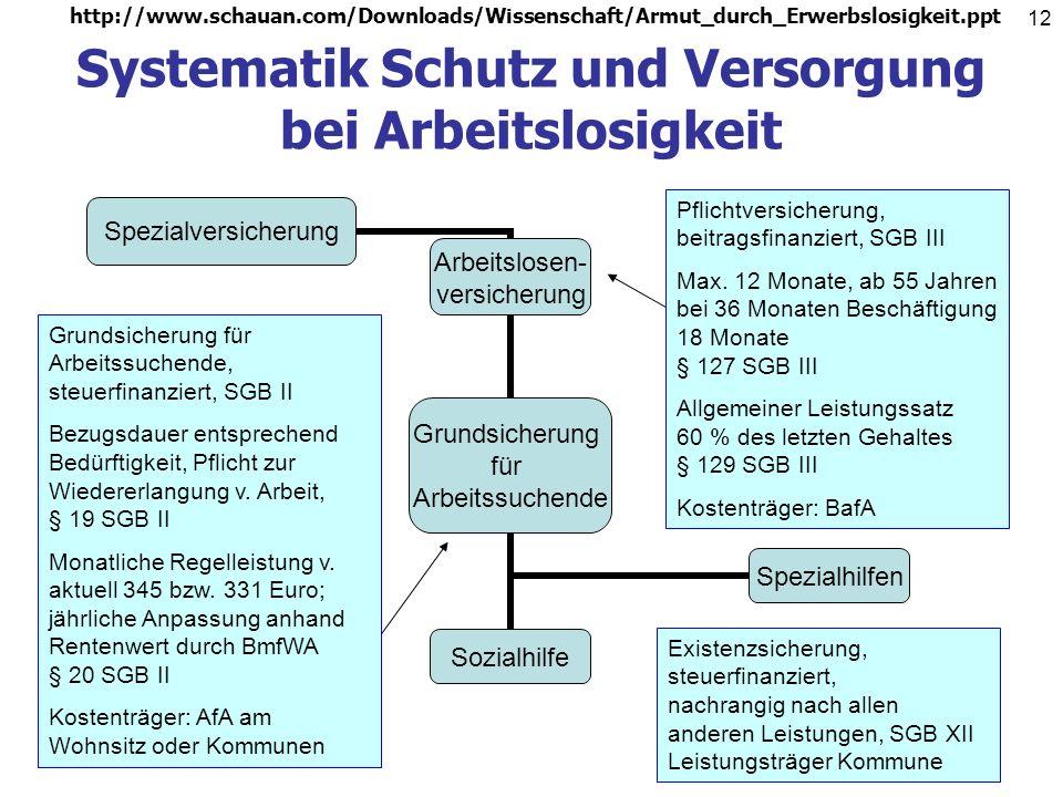 Systematik Schutz und Versorgung bei Arbeitslosigkeit