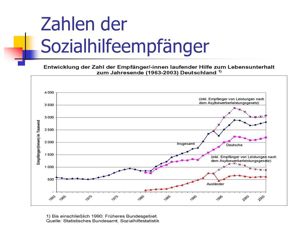 Zahlen der Sozialhilfeempfänger
