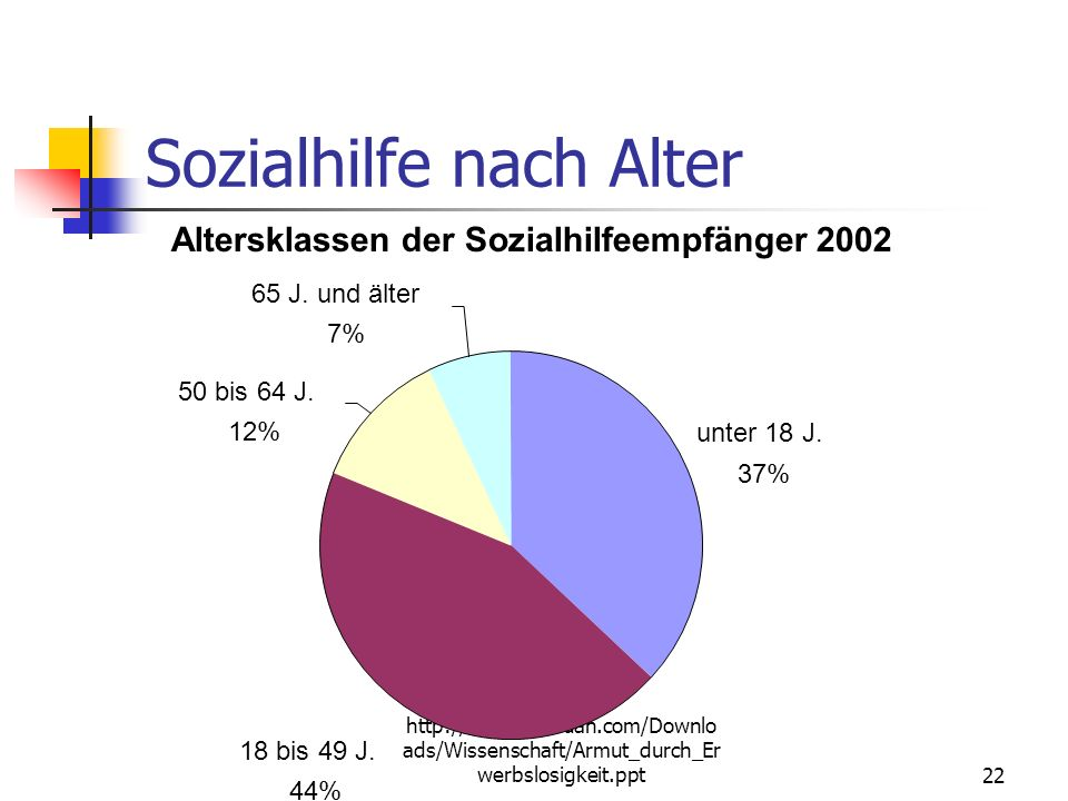 Sozialhilfe nach Alter