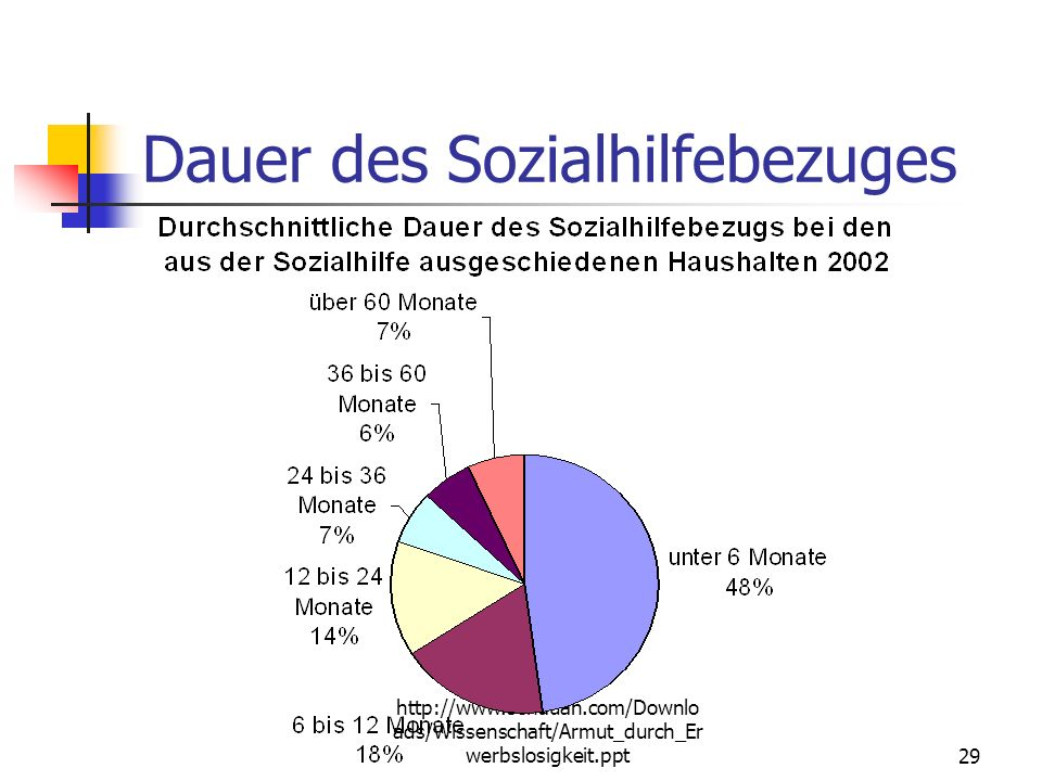 Dauer des Sozialhilfebezuges