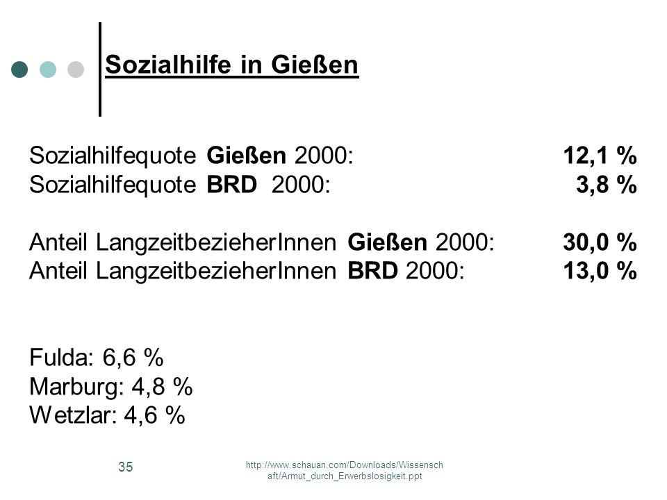 Sozialhilfequote Gießen 2000: 12,1 % Sozialhilfequote BRD 2000: 3,8 %