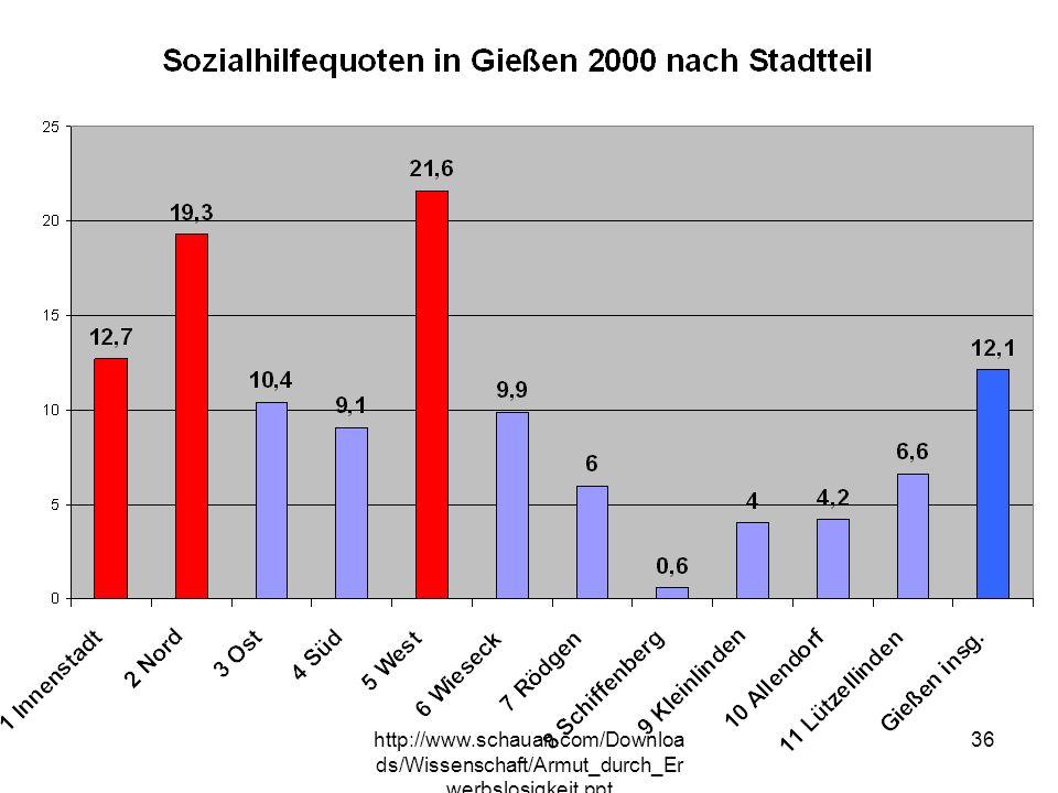 In Gießen variieren die SH-Quoten sehr stark mit dem Stadtteil, besonders betroffen ist Gi-.