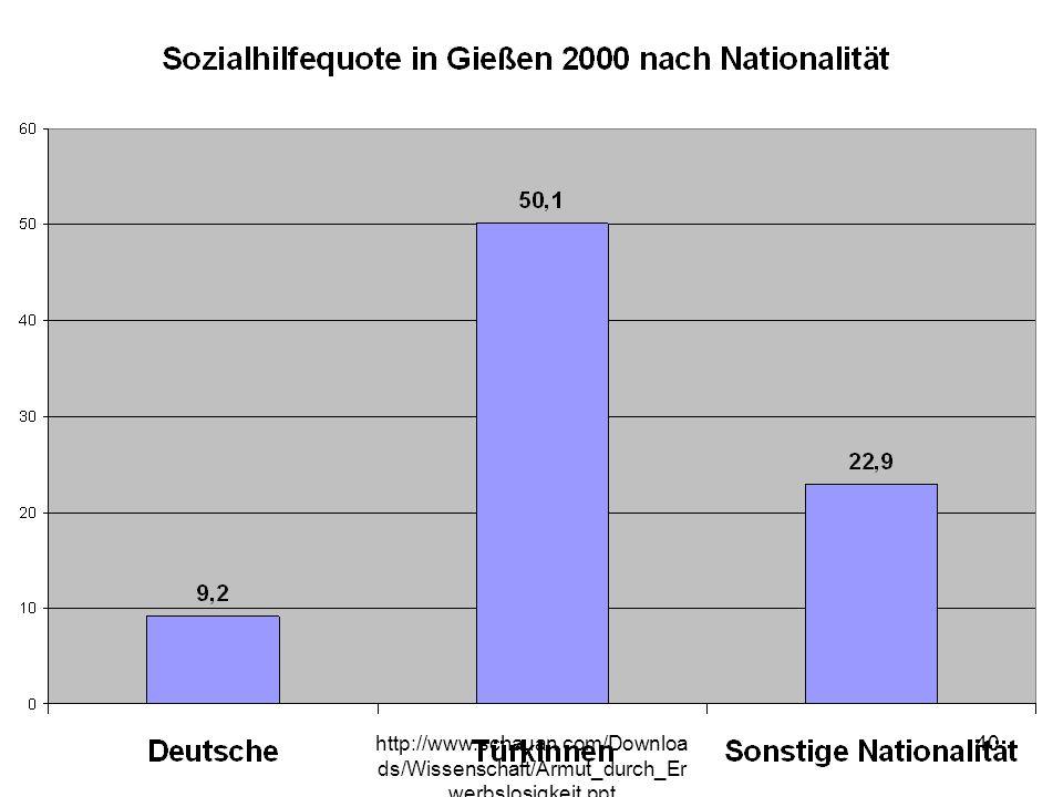 Besonders ungleich zeigt sich auch die Verteilung wenn man die SH-Quoten nach Nationalität betrachtet, Jeder 2. Türkische Migrant, und jeder 4. Migrant anderer Nationalitäten…86,5 % Deutsche, 13,5% Migranten. Sprachprobleme erweisen sich als das größte Hemmnis bei der Integration von Migratnen,
