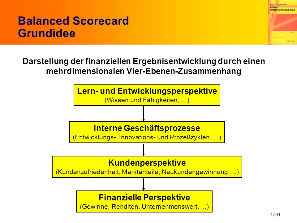 Balanced Scorecard Grundidee