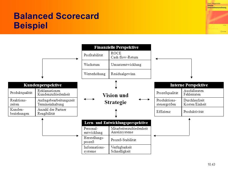 Balanced Scorecard Beispiel