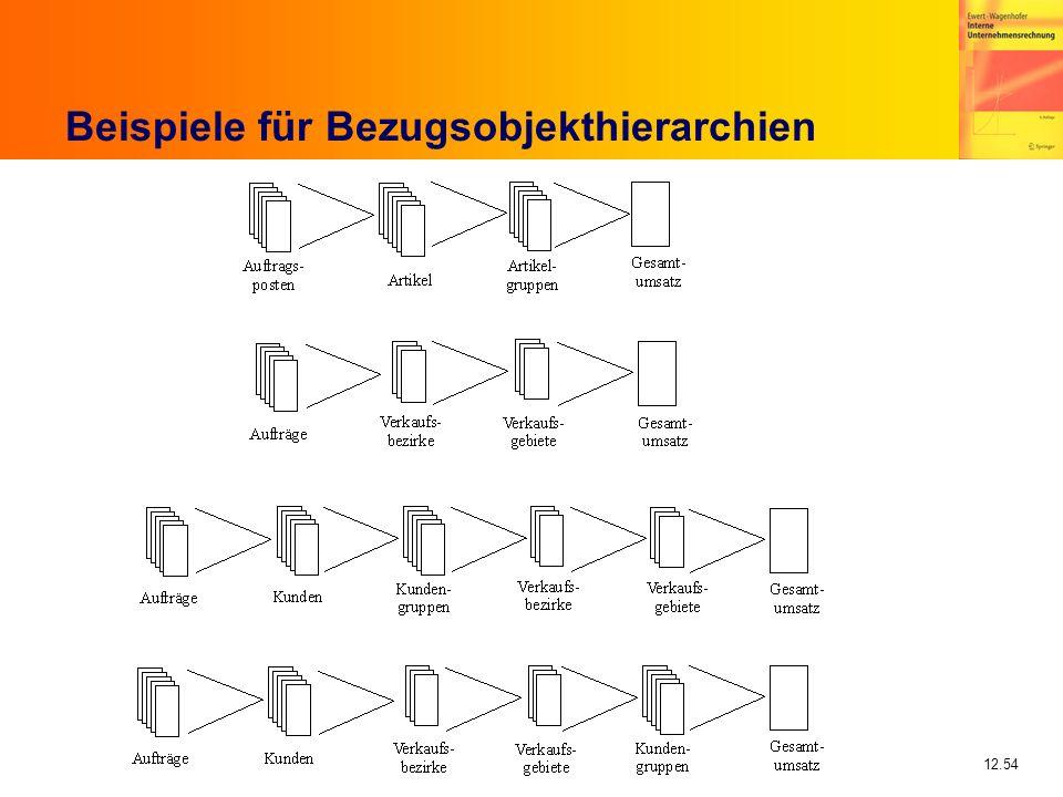 Beispiele für Bezugsobjekthierarchien