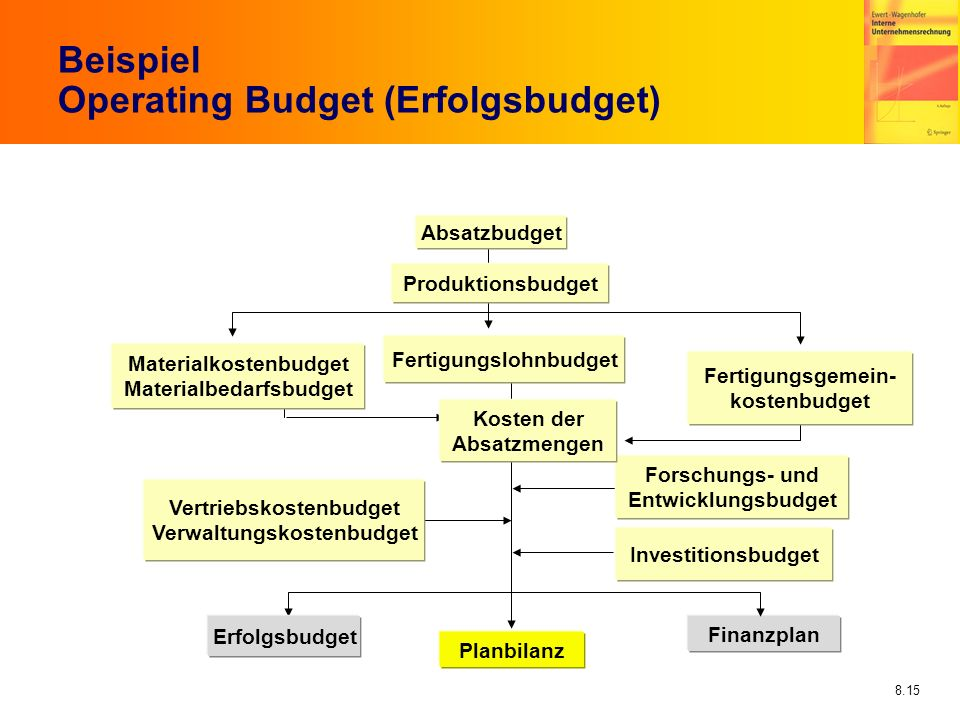 Beispiel Operating Budget (Erfolgsbudget)