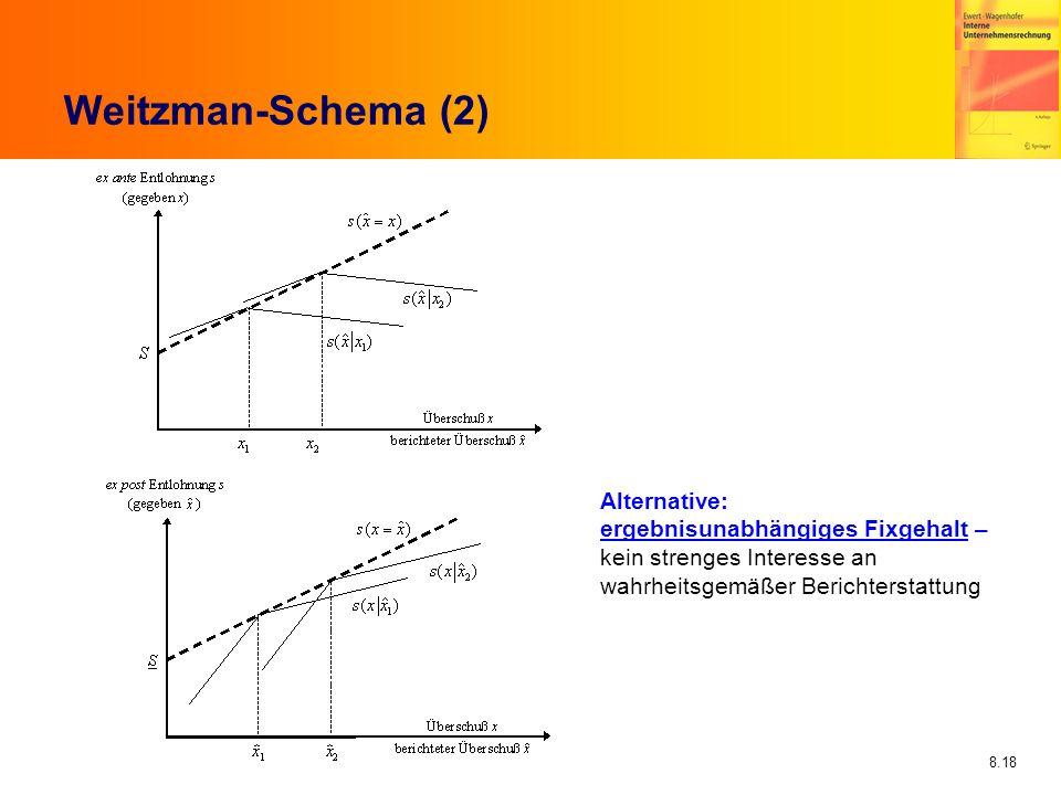 Weitzman-Schema (2) Alternative: ergebnisunabhängiges Fixgehalt –
