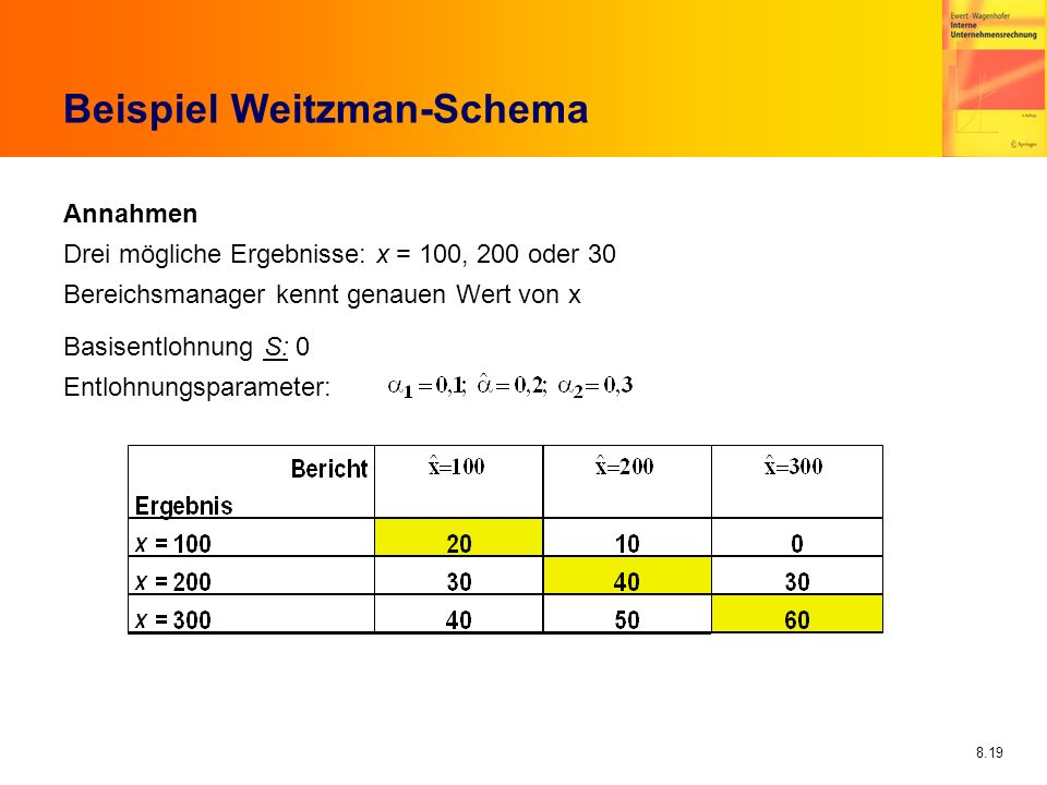 Beispiel Weitzman-Schema