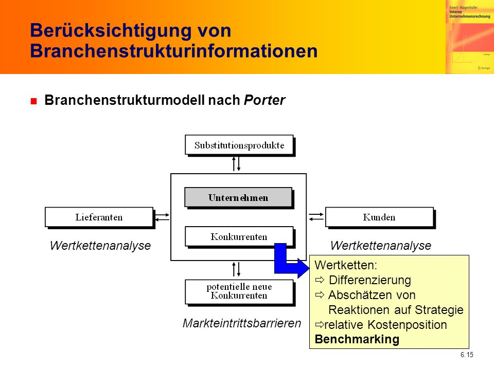 Berücksichtigung von Branchenstrukturinformationen