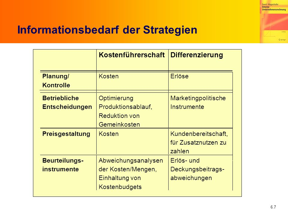 Informationsbedarf der Strategien