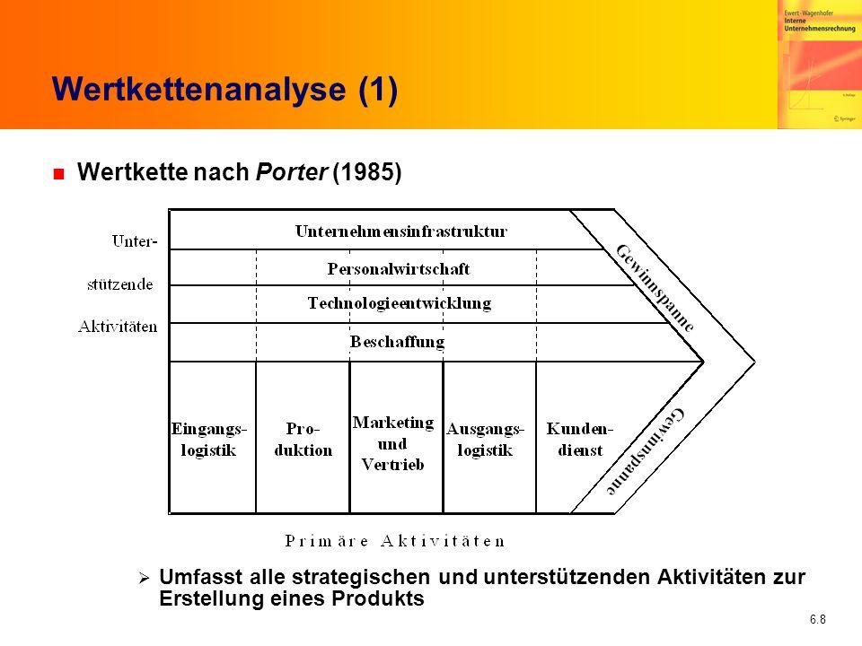 Wertkettenanalyse (1) Wertkette nach Porter (1985)