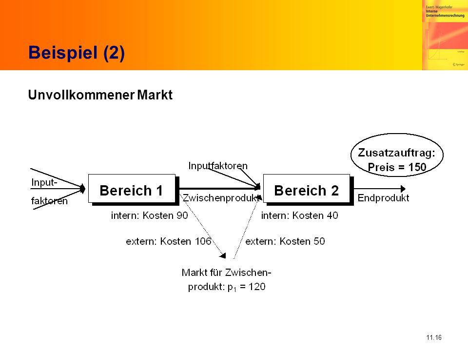 Beispiel (2) Unvollkommener Markt