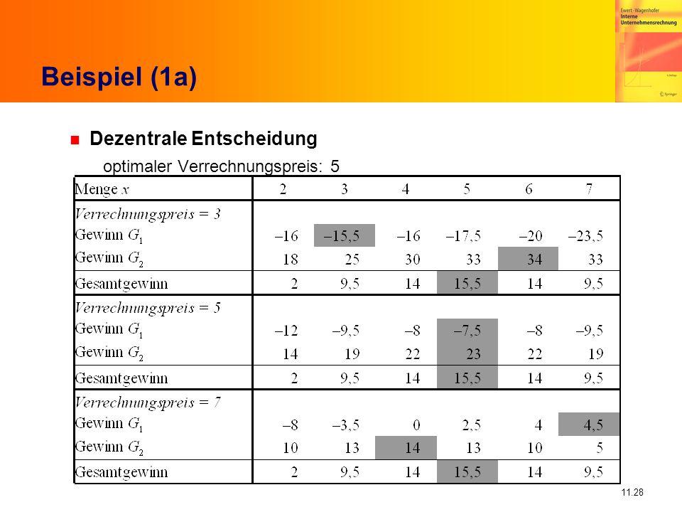 Beispiel (1a) Dezentrale Entscheidung optimaler Verrechnungspreis: 5