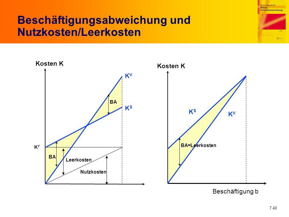 Beschäftigungsabweichung und Nutzkosten/Leerkosten