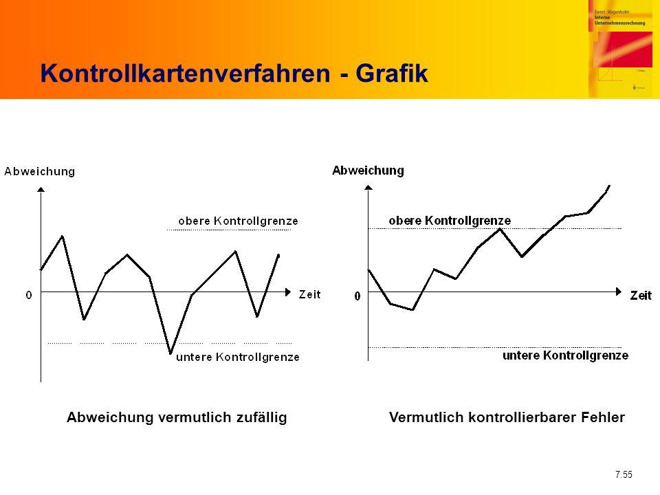 Kontrollkartenverfahren - Grafik