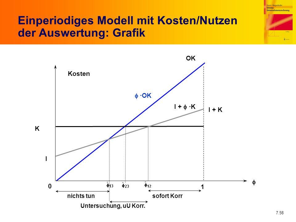 Einperiodiges Modell mit Kosten/Nutzen der Auswertung: Grafik
