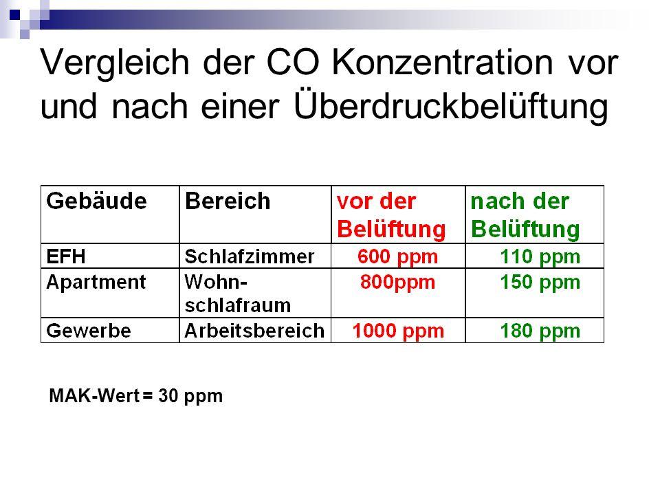Vergleich der CO Konzentration vor und nach einer Überdruckbelüftung