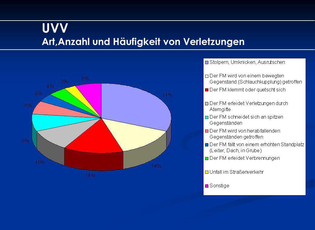 UVV Art,Anzahl und Häufigkeit von Verletzungen