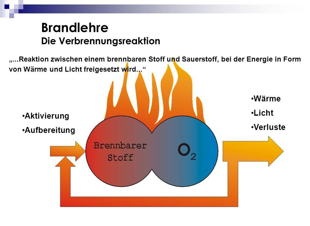 Brandlehre Die Verbrennungsreaktion Wärme Licht Verluste Aktivierung