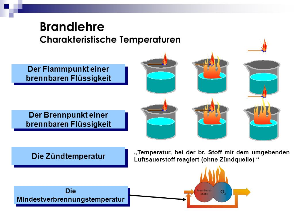 Brandlehre Charakteristische Temperaturen