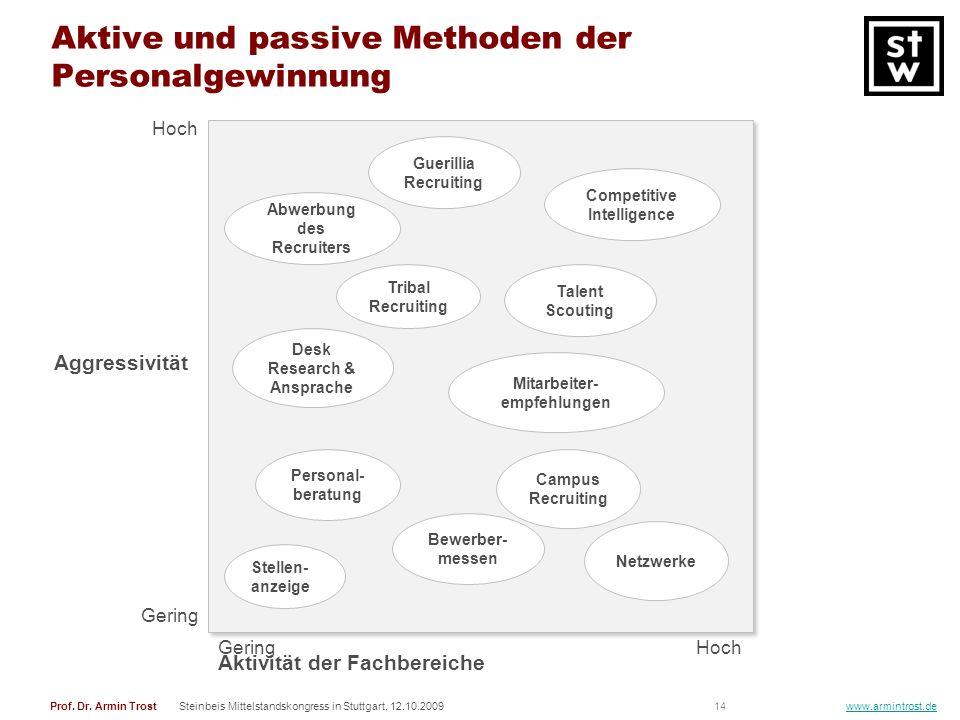 Aktive und passive Methoden der Personalgewinnung