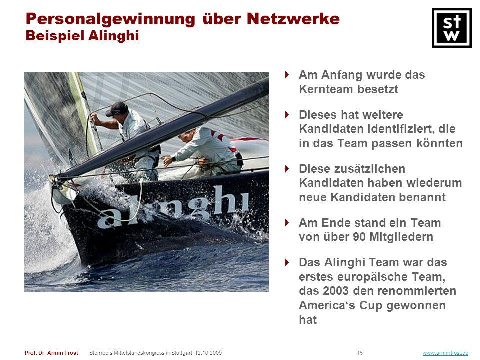 Personalgewinnung über Netzwerke Beispiel Alinghi
