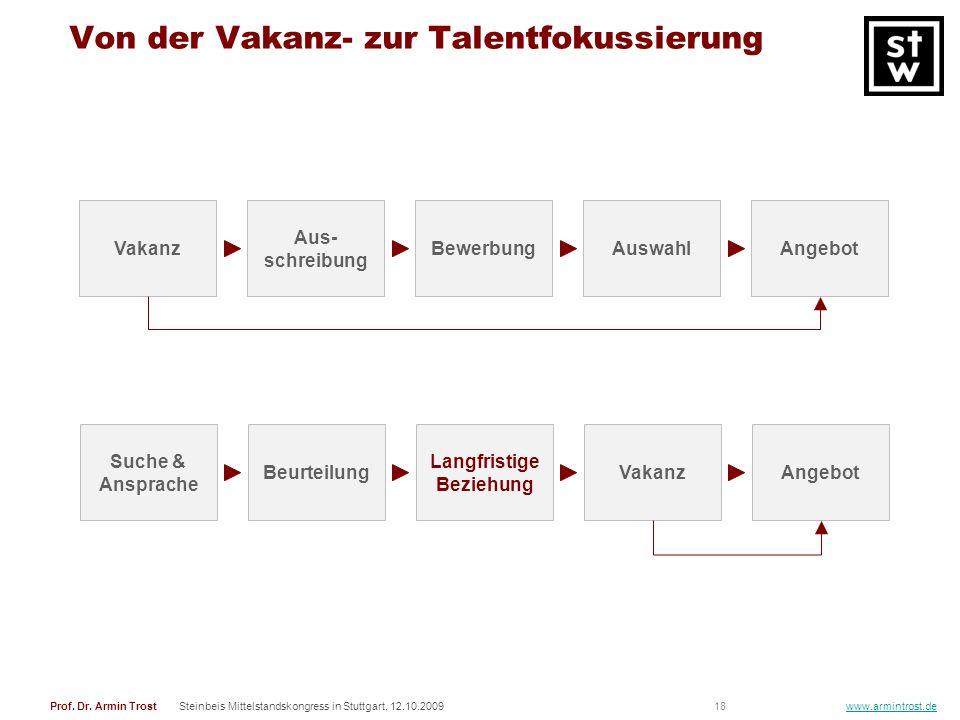 Von der Vakanz- zur Talentfokussierung