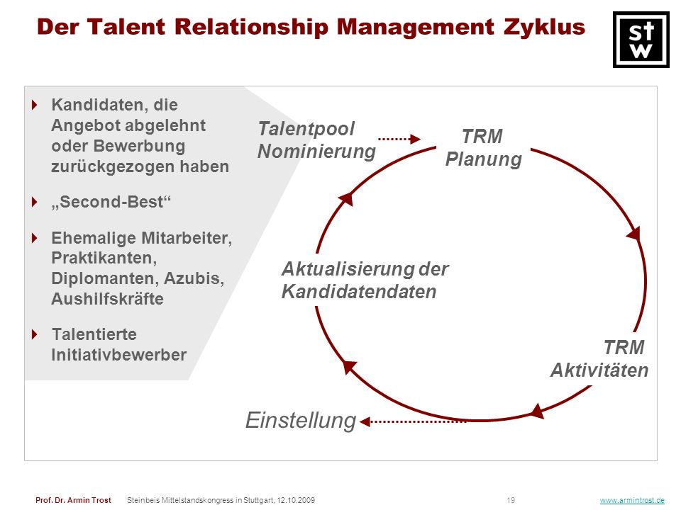 Der Talent Relationship Management Zyklus