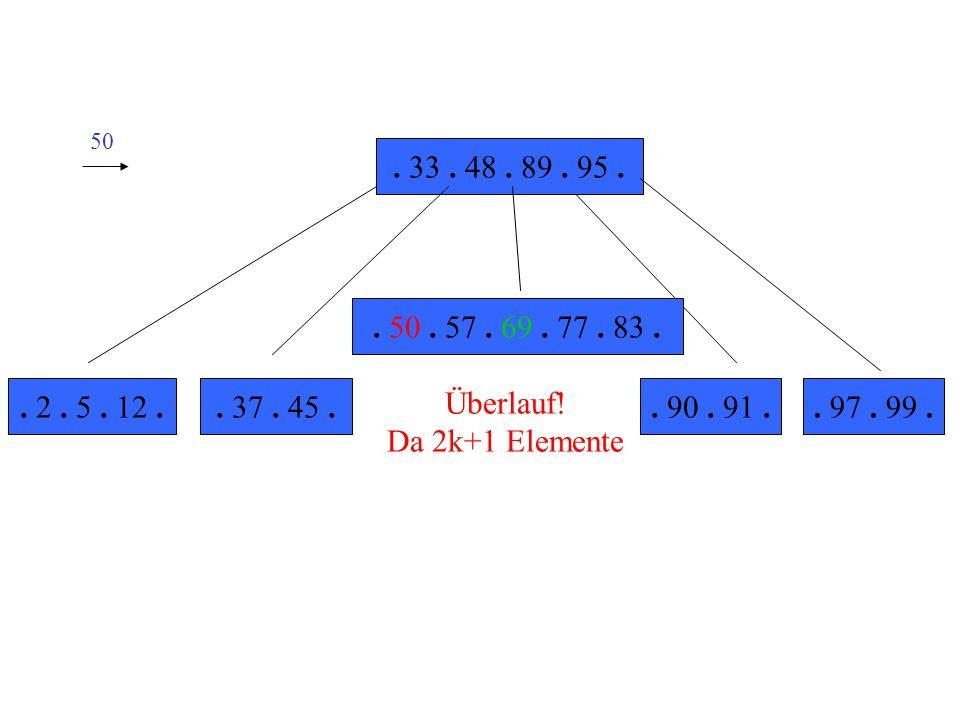50 . 33 . 48 . 89 . 95 . . 50 . 57 . 69 . 77 . 83 . . 2 . 5 . 12 . . 37 . 45 . Überlauf! Da 2k+1 Elemente.