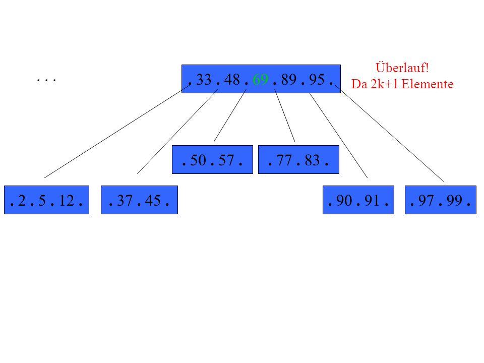 Überlauf!Da 2k+1 Elemente. . . . . 33 . 48 . 69 . 89 . 95 . . 50 . 57 . . 77 . 83 . . 2 . 5 . 12 . . 37 . 45 .