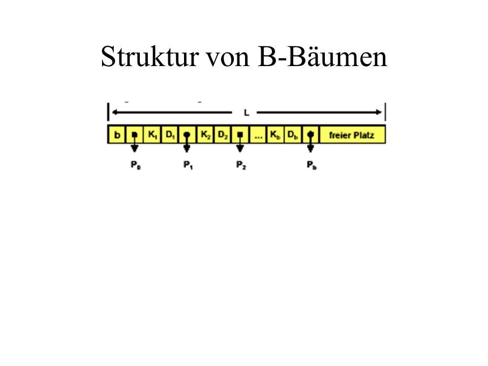 Struktur von B-Bäumen