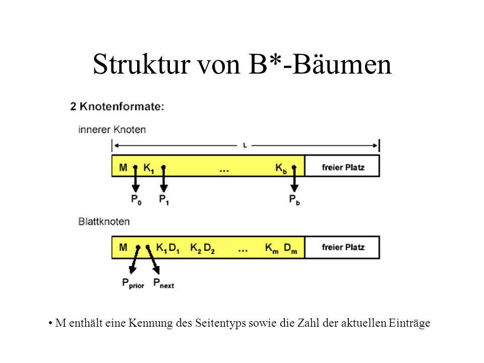 Struktur von B*-Bäumen
