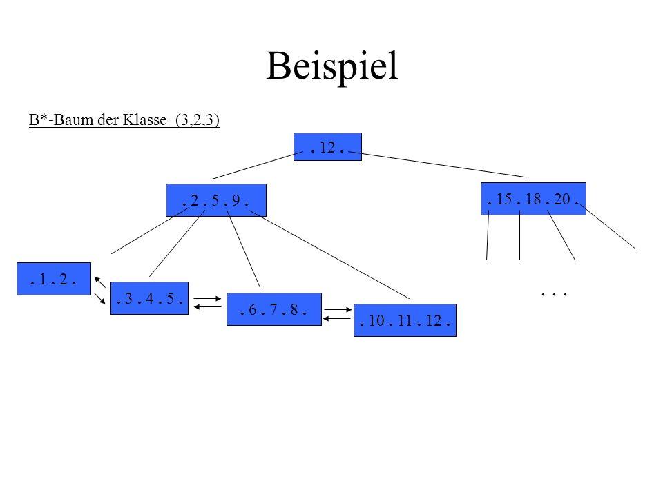 Beispiel . . . B*-Baum der Klasse (3,2,3) . 12 . . 2 . 5 . 9 .