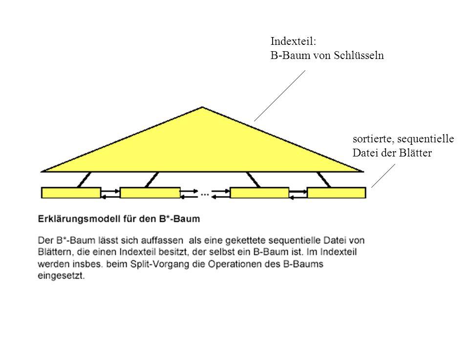 Indexteil: B-Baum von Schlüsseln sortierte, sequentielle Datei der Blätter