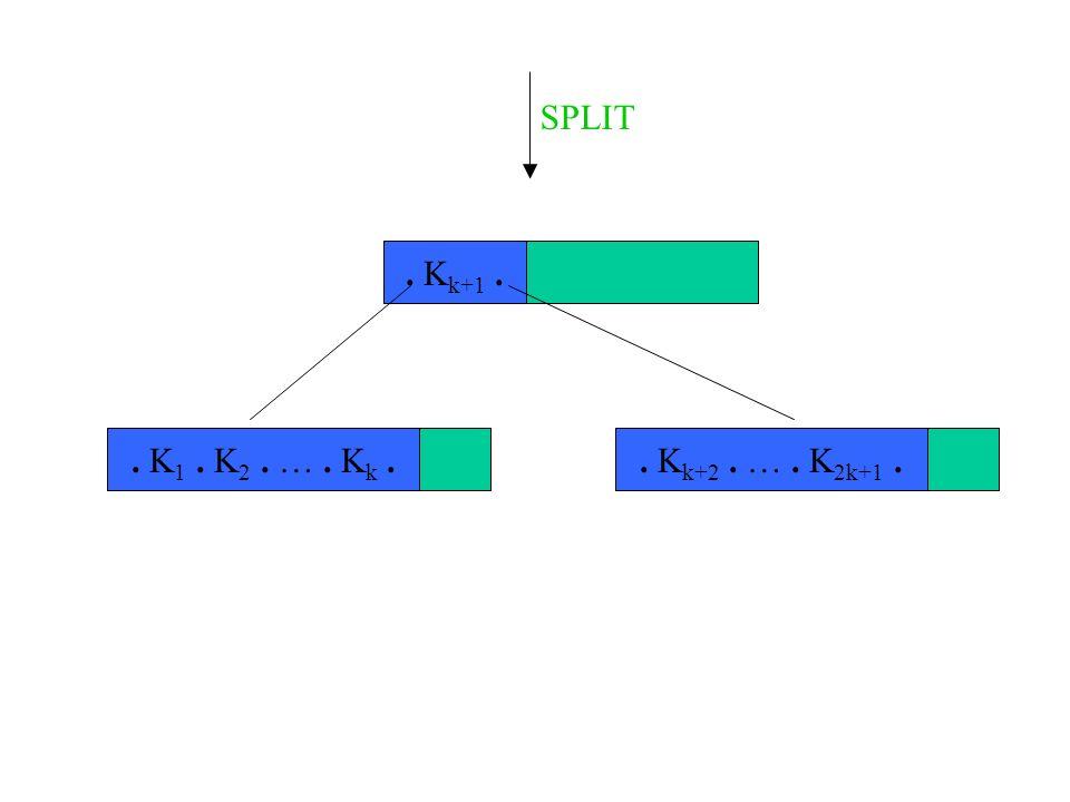 SPLIT . Kk+1 . . K1 . K2 . … . Kk . . Kk+2 . … . K2k+1 .